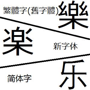繁體字 簡體字 日本新字體